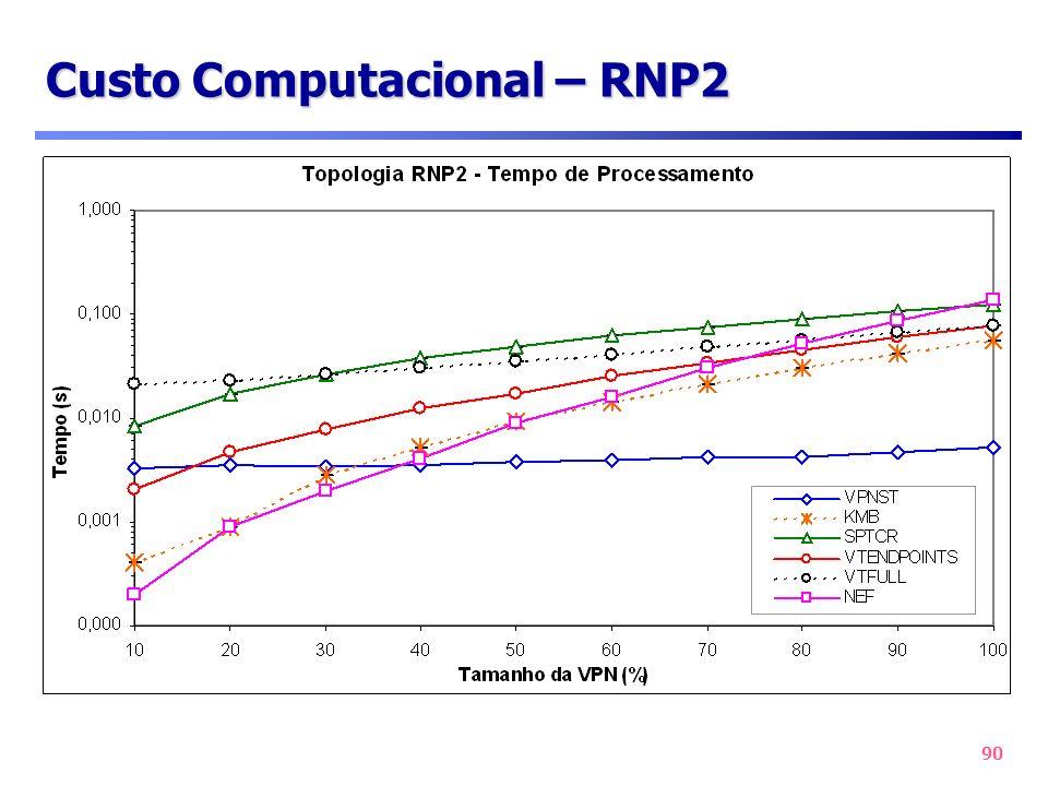 Custo Computacional – RNP2
