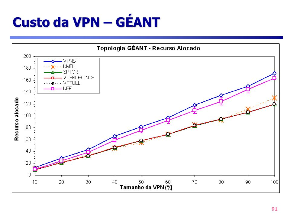 Custo da VPN – GÉANT