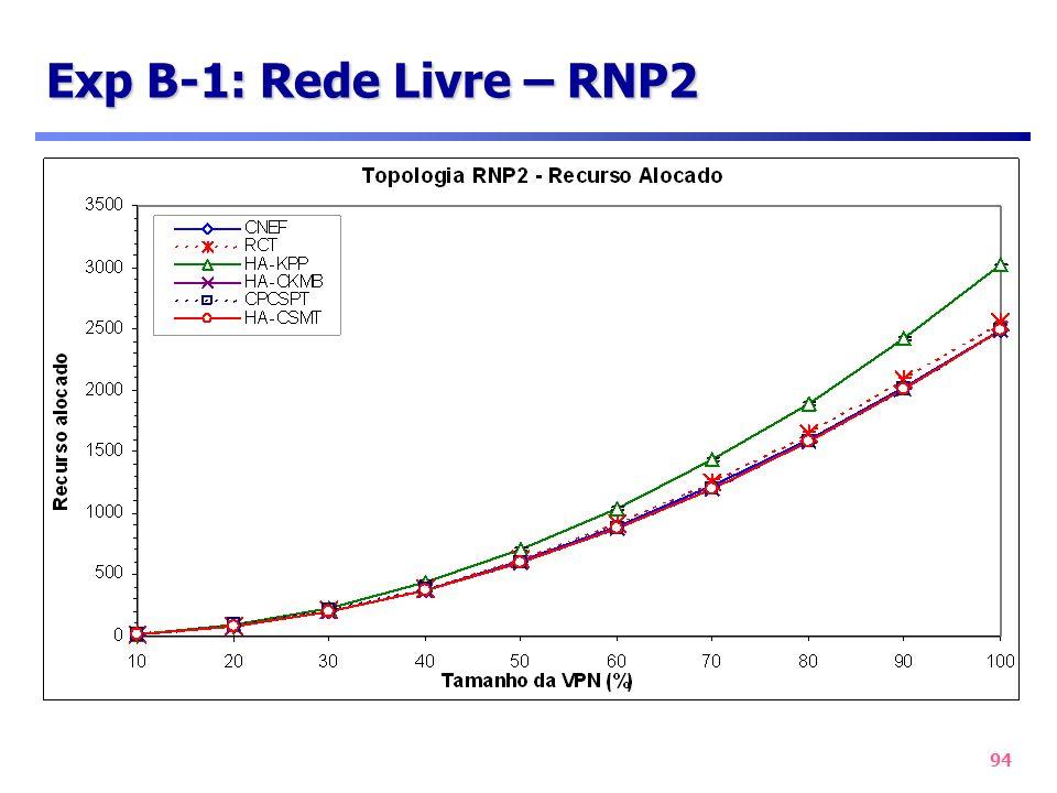 Exp B-1: Rede Livre – RNP2