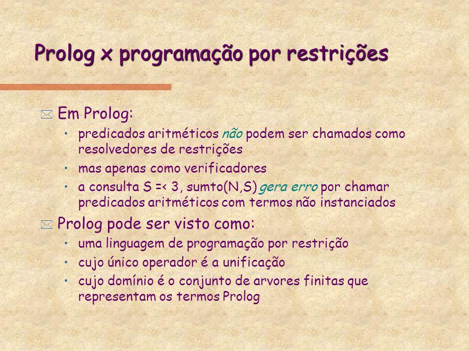 Prolog x programação por restrições