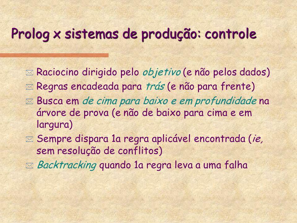 Prolog x sistemas de produção: controle