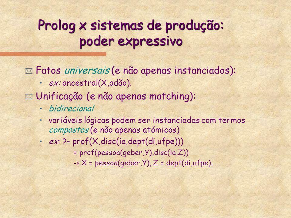 Prolog x sistemas de produção: poder expressivo