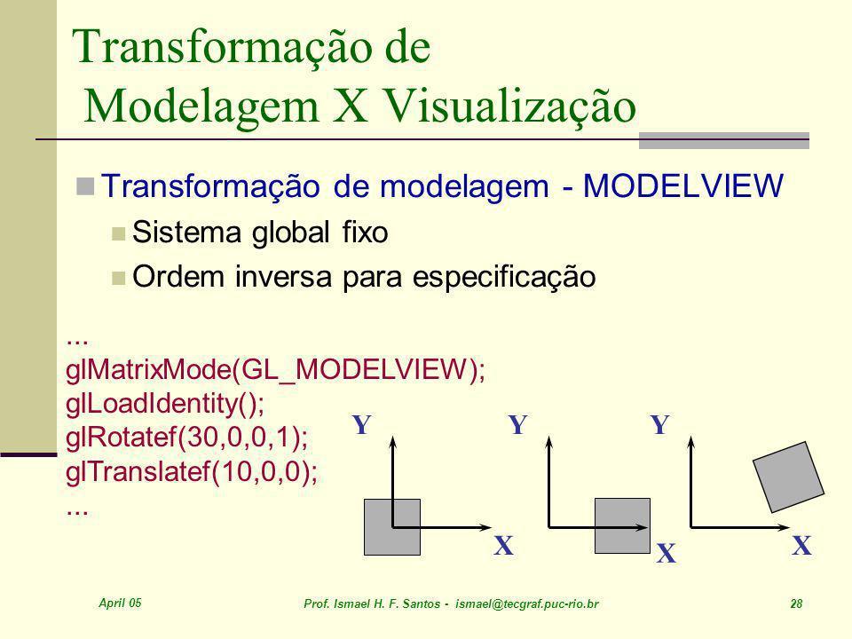 Transformação de Modelagem X Visualização