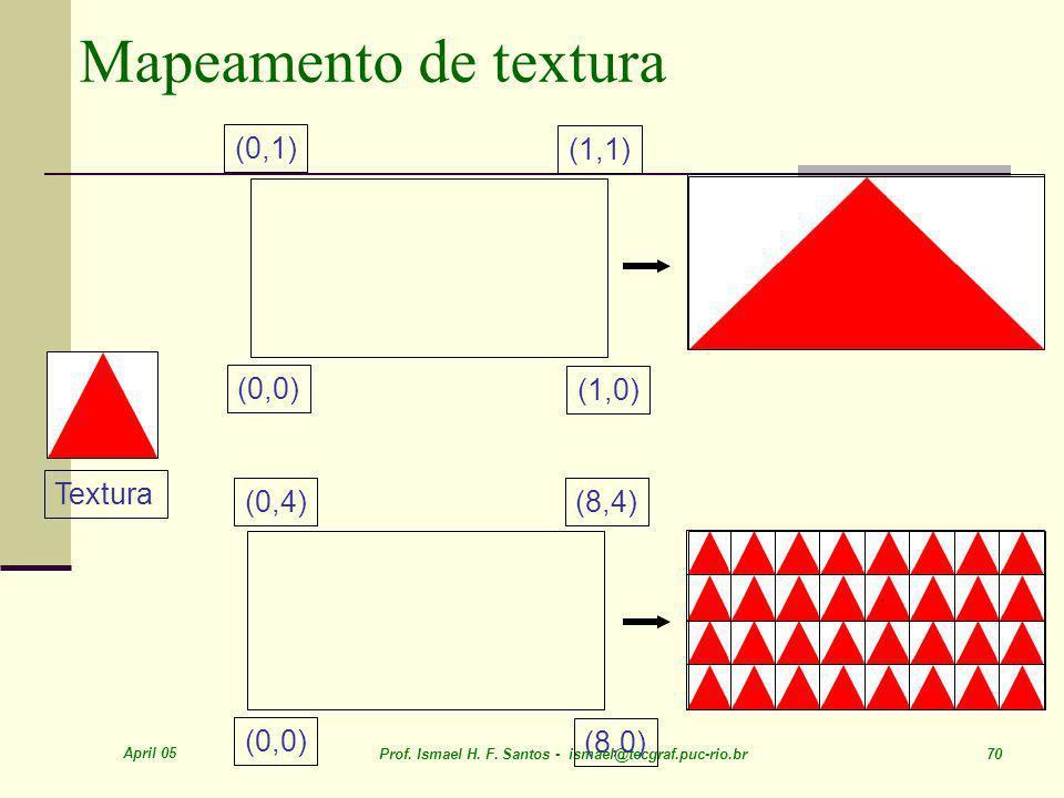 Mapeamento de textura (0,1) (1,1) (0,0) (1,0) Textura (0,4) (8,4)