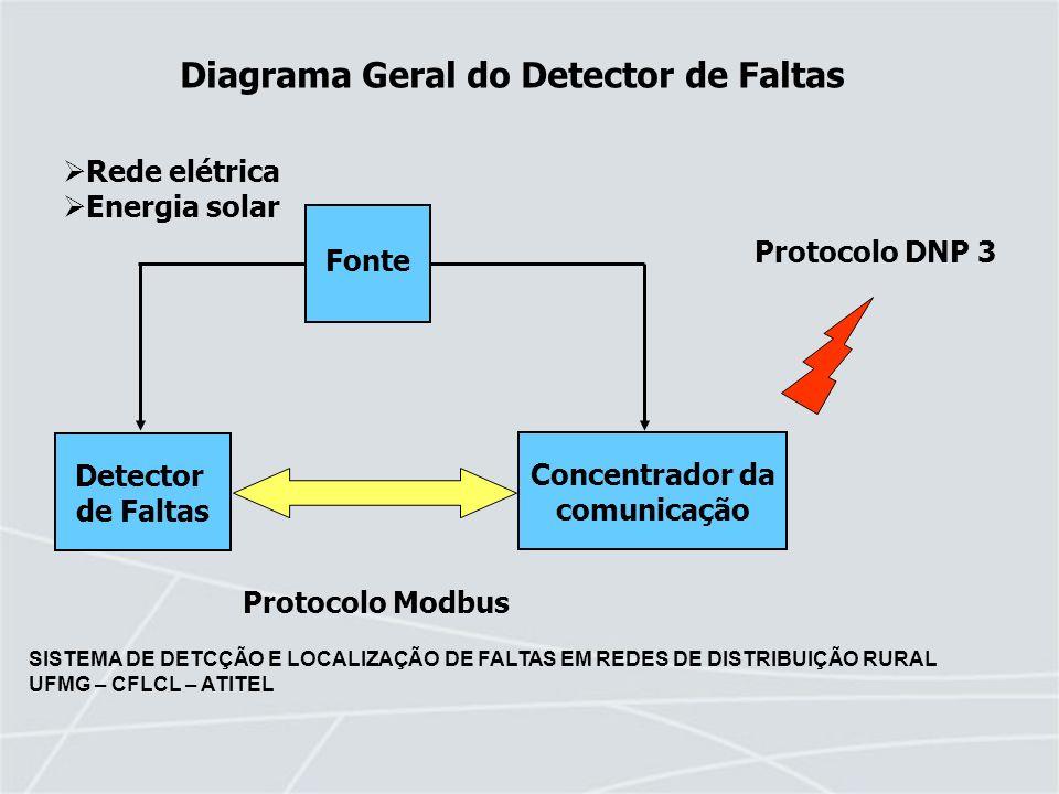 Diagrama Geral do Detector de Faltas