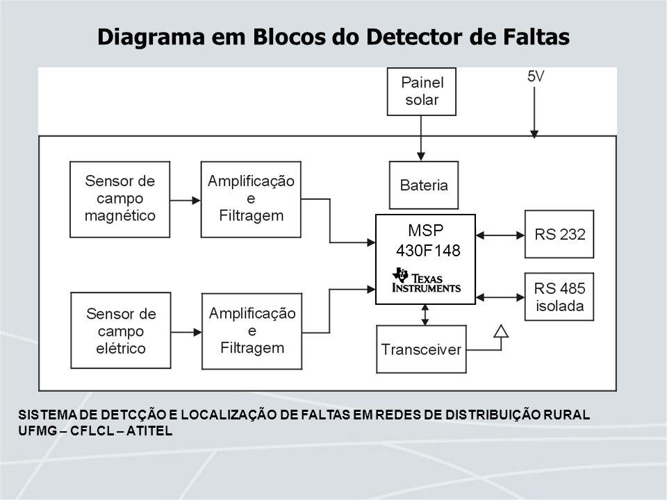 Diagrama em Blocos do Detector de Faltas
