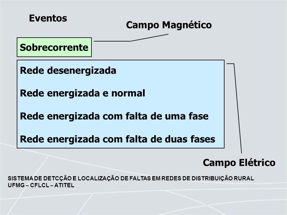 Sobrecorrente Rede desenergizada. Rede energizada e normal. Rede energizada com falta de uma fase.