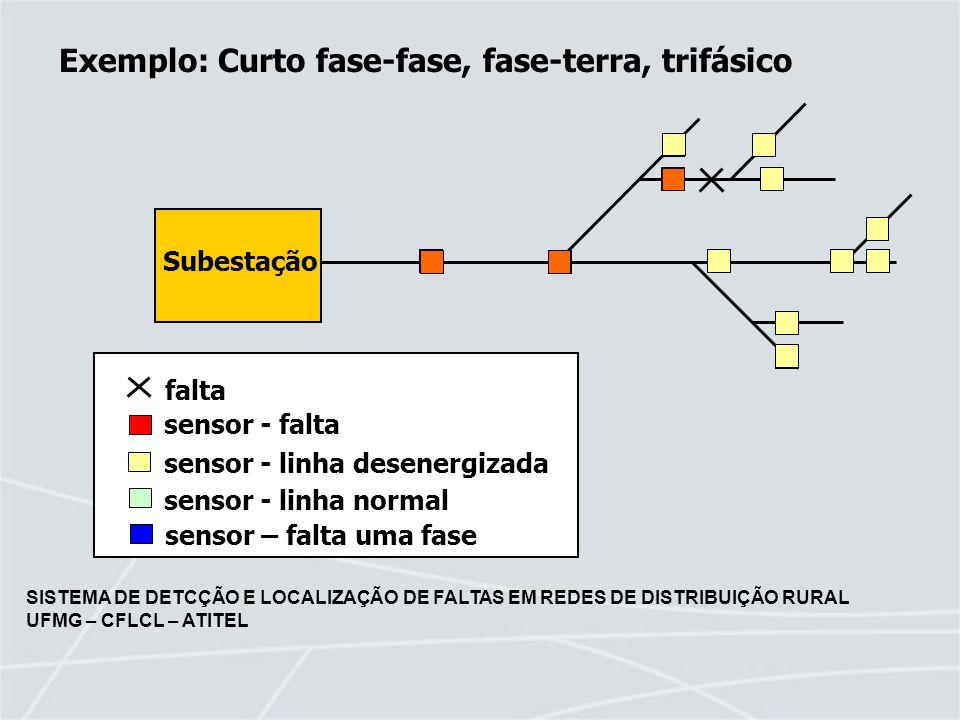 Exemplo: Curto fase-fase, fase-terra, trifásico