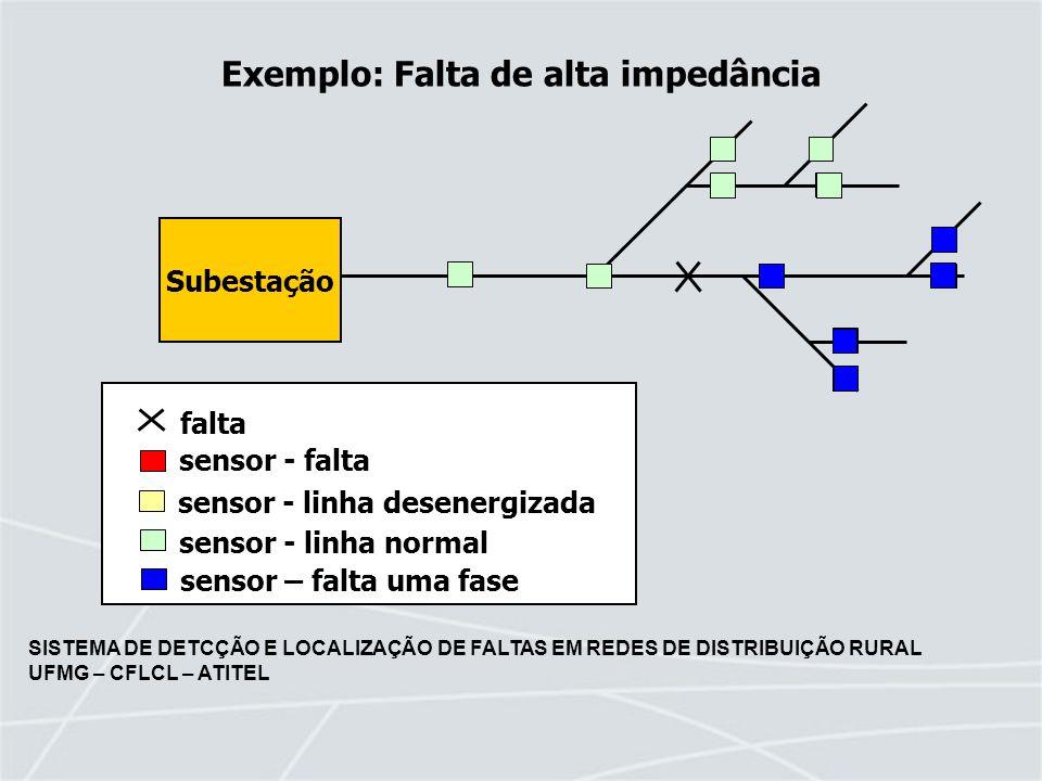 Exemplo: Falta de alta impedância