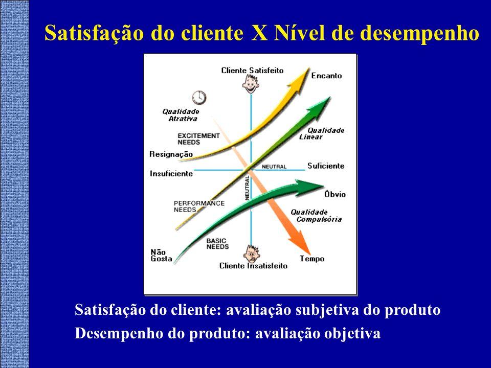 Satisfação do cliente X Nível de desempenho