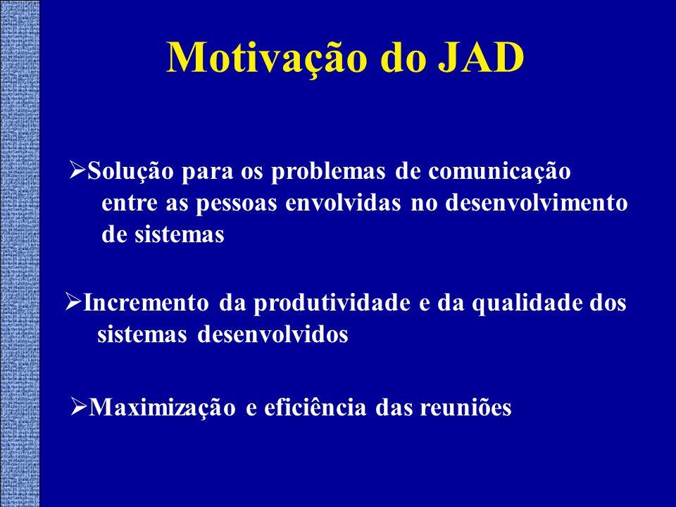 Motivação do JAD Solução para os problemas de comunicação