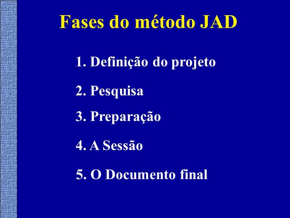 Fases do método JAD 1. Definição do projeto 2. Pesquisa 3. Preparação