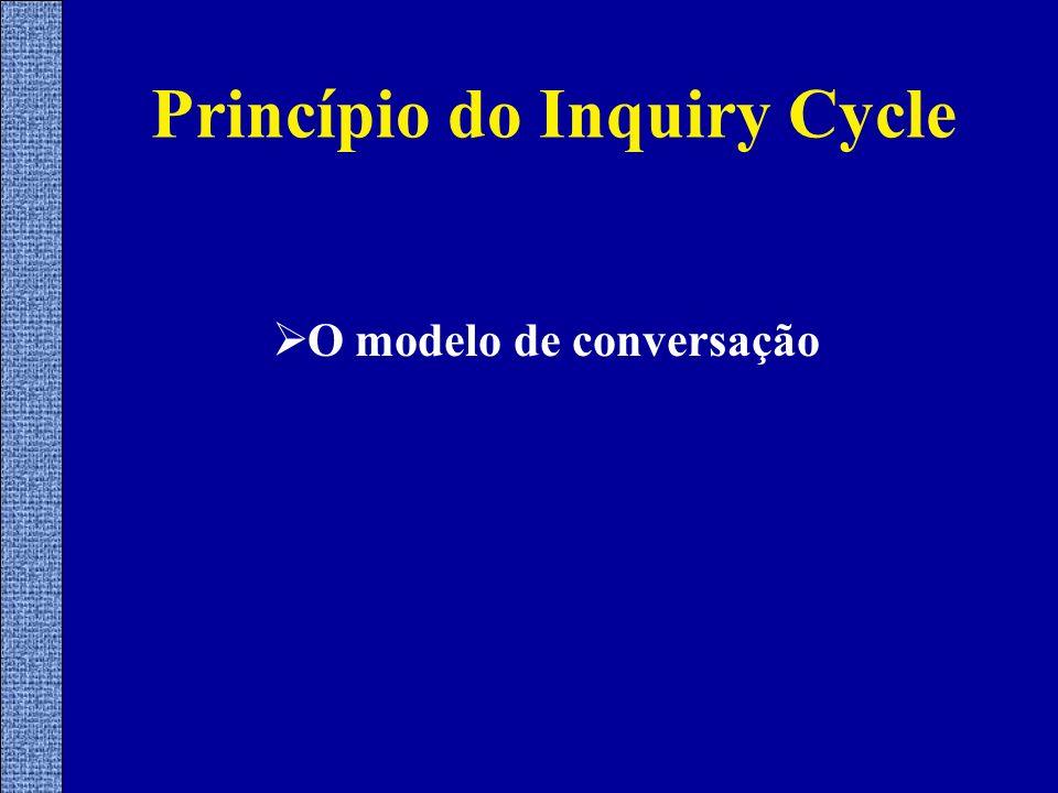 Princípio do Inquiry Cycle O modelo de conversação