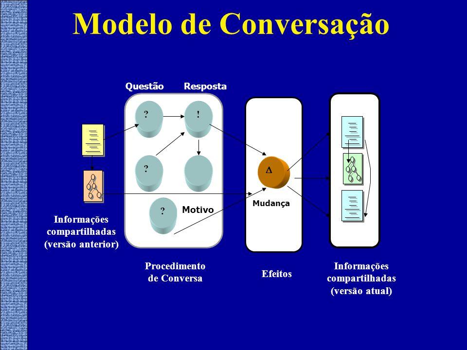 Modelo de Conversação Procedimento de Conversa !