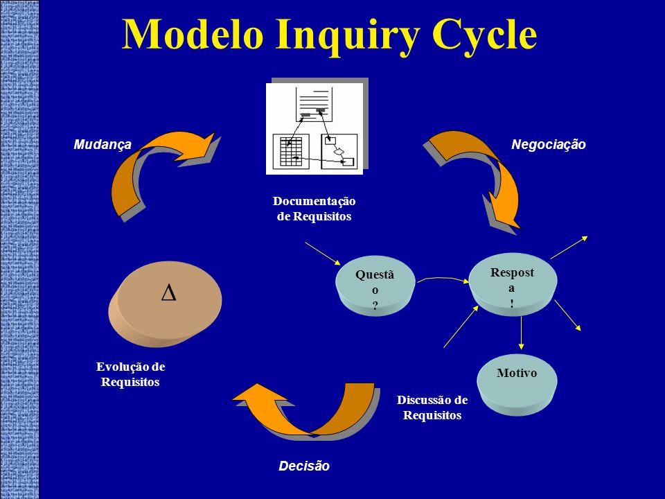 Modelo Inquiry Cycle  Documentação de Requisitos Negociação Mudança