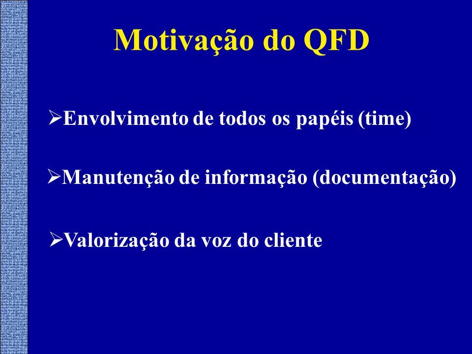 Motivação do QFD Envolvimento de todos os papéis (time)