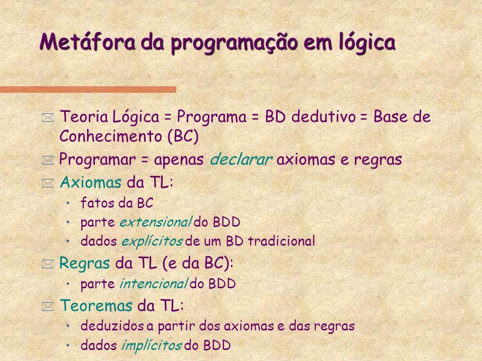 Metáfora da programação em lógica