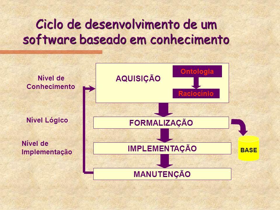 Ciclo de desenvolvimento de um software baseado em conhecimento