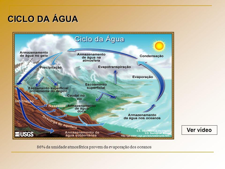 CICLO DA ÁGUA Ver vídeo 86% da umidade atmosférica provem da evaporação dos oceanos
