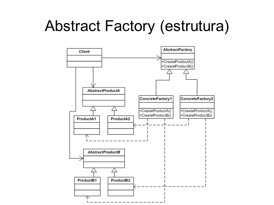 Abstract Factory (estrutura)