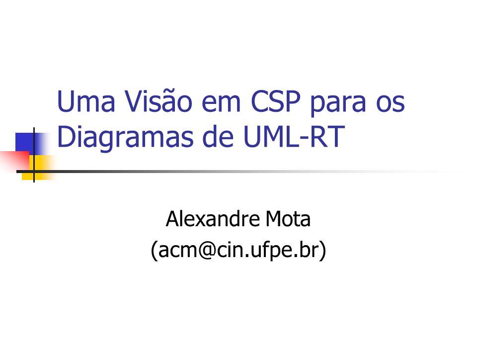 Uma Visão em CSP para os Diagramas de UML-RT
