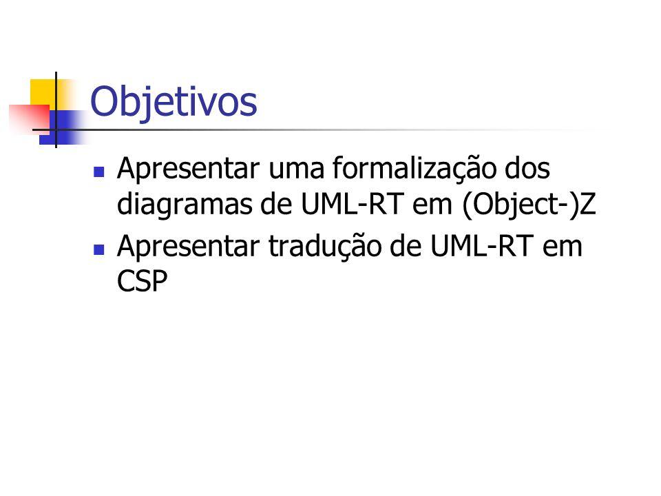 Objetivos Apresentar uma formalização dos diagramas de UML-RT em (Object-)Z.