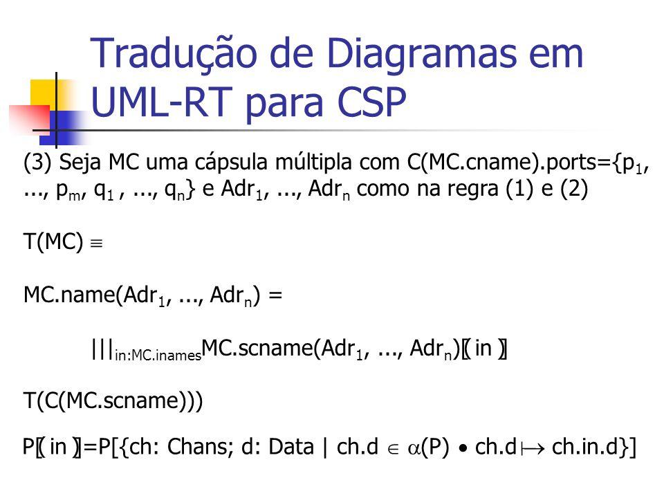 Tradução de Diagramas em UML-RT para CSP