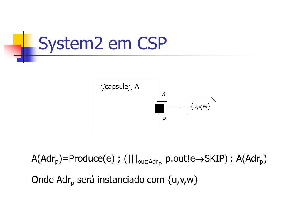 System2 em CSP capsule A. 3. {u,v,w} p. A(Adrp)=Produce(e) ; (|||out:Adrp p.out!eSKIP) ; A(Adrp)