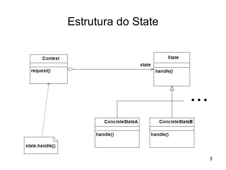 Estrutura do State Context State state request() handle()