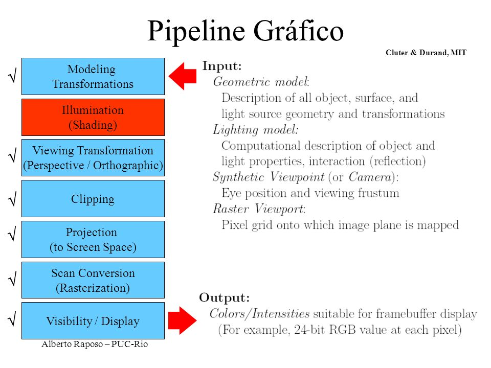Pipeline Gráfico       Modeling Transformations Illumination
