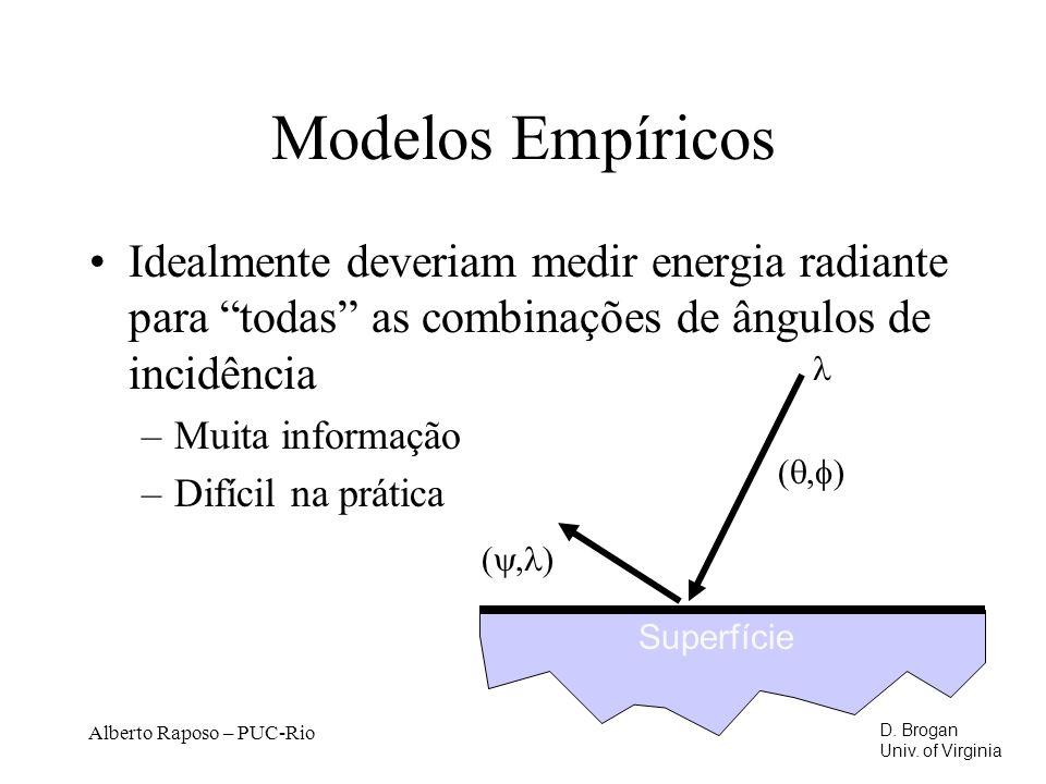 Modelos Empíricos Idealmente deveriam medir energia radiante para todas as combinações de ângulos de incidência.