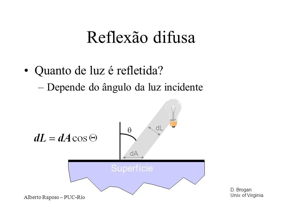 Reflexão difusa Quanto de luz é refletida