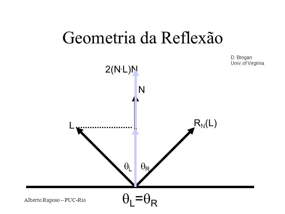 Geometria da Reflexão qL=qR 2(N.L)N N RN(L) L qL qR