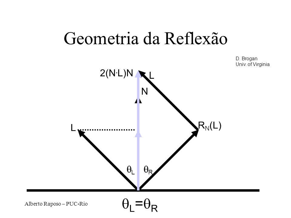 Geometria da Reflexão qL=qR 2(N.L)N L N RN(L) L qL q qR q