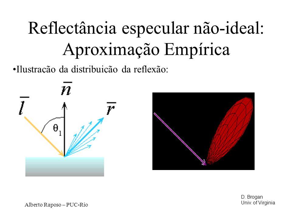 Reflectância especular não-ideal: Aproximação Empírica