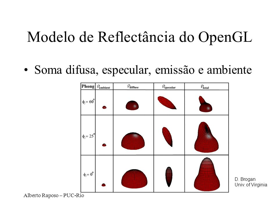 Modelo de Reflectância do OpenGL