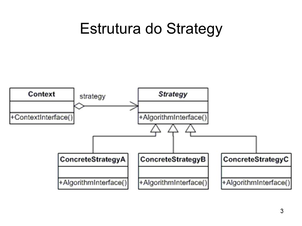 Estrutura do Strategy