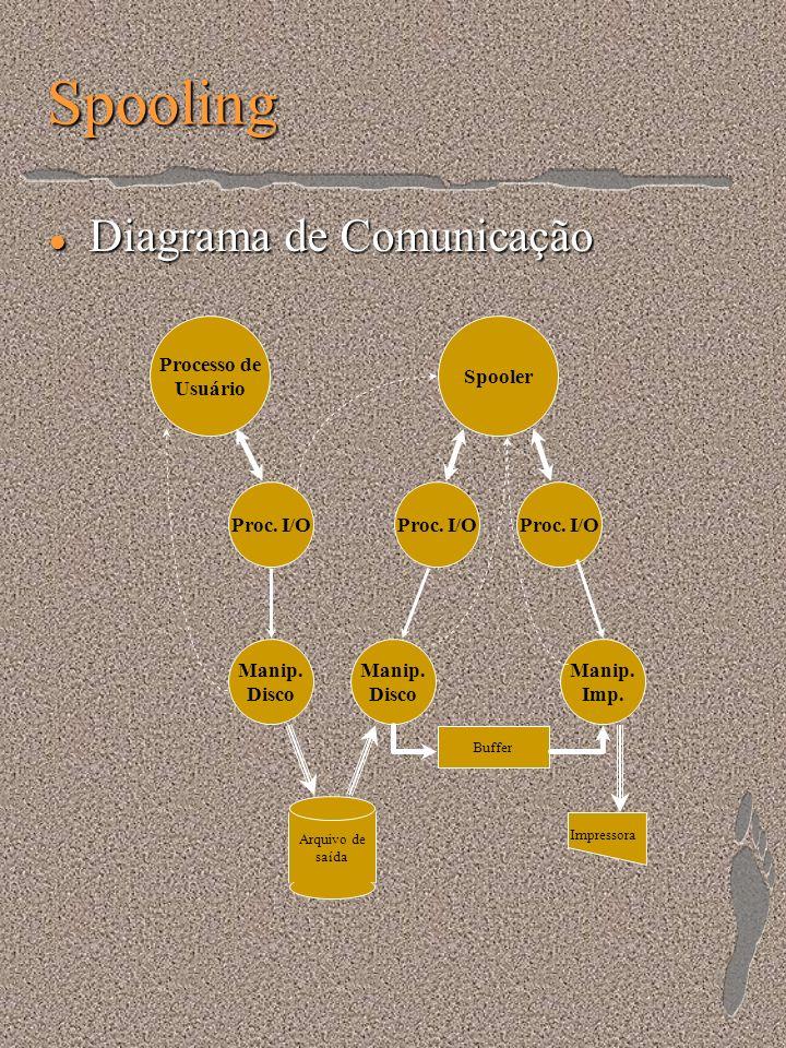 Spooling Diagrama de Comunicação Processo de Usuário Spooler Proc. I/O