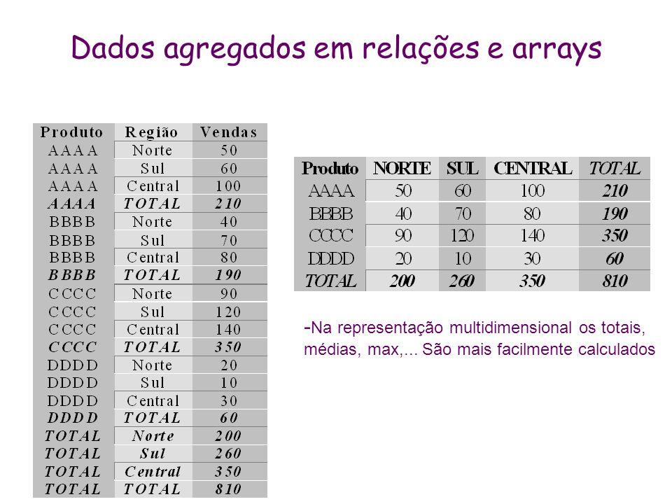 Dados agregados em relações e arrays