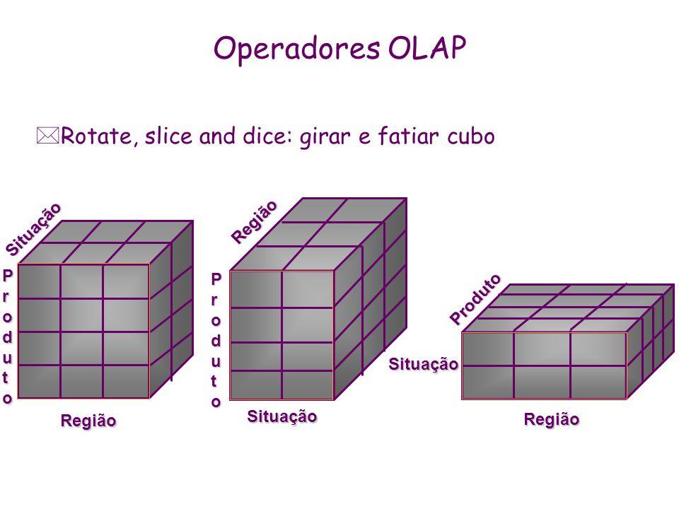 Operadores OLAP Rotate, slice and dice: girar e fatiar cubo Região