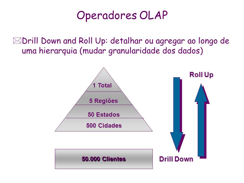 Operadores OLAP Drill Down and Roll Up: detalhar ou agregar ao longo de uma hierarquia (mudar granularidade dos dados)