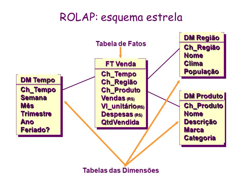 ROLAP: esquema estrela