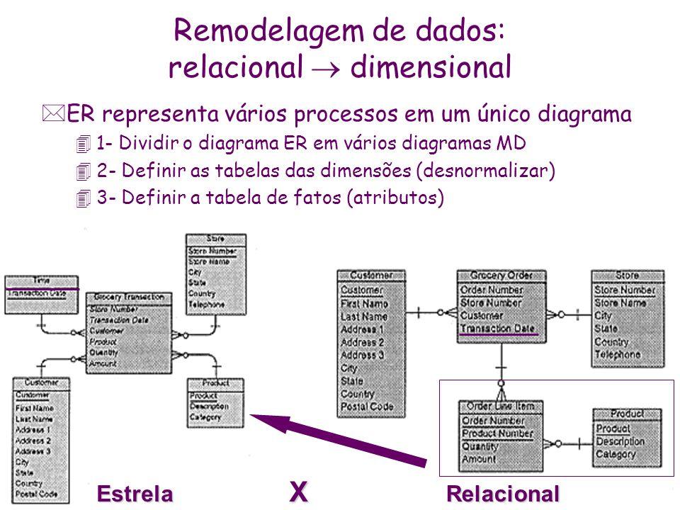 Remodelagem de dados: relacional  dimensional