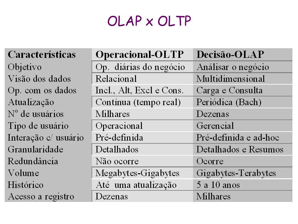 OLAP x OLTP