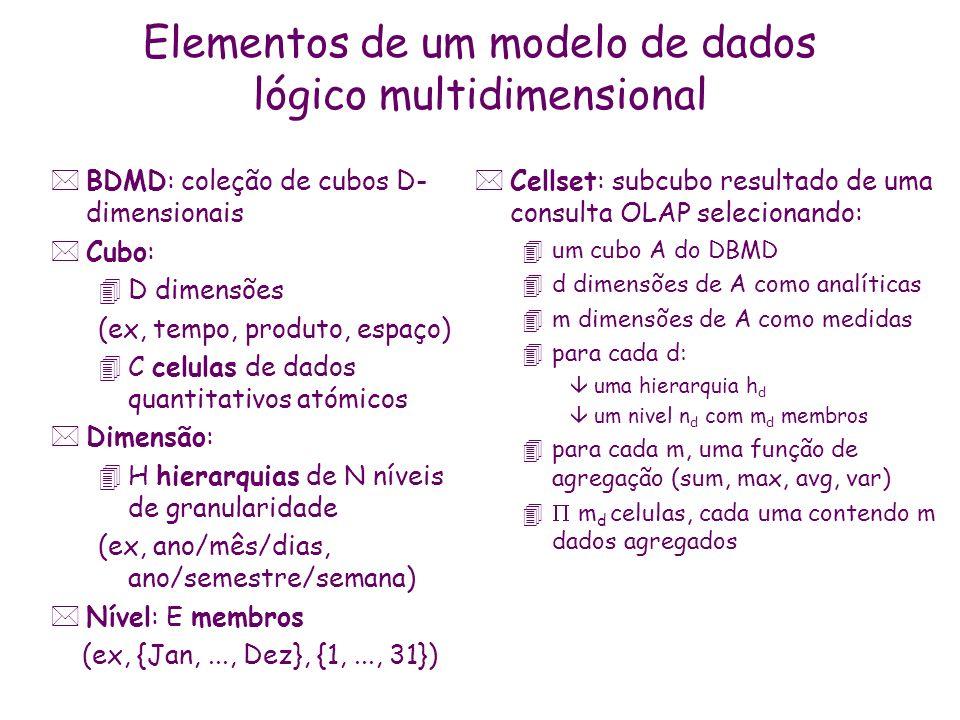 Elementos de um modelo de dados lógico multidimensional