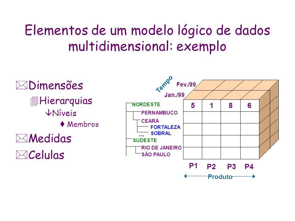 Elementos de um modelo lógico de dados multidimensional: exemplo