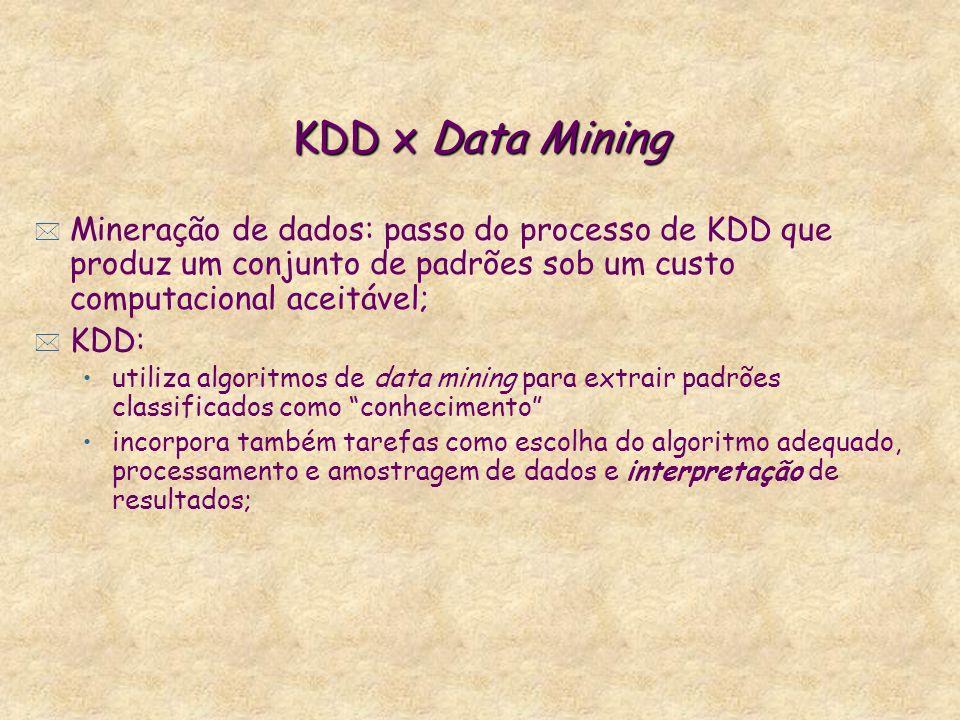 KDD x Data Mining Mineração de dados: passo do processo de KDD que produz um conjunto de padrões sob um custo computacional aceitável;