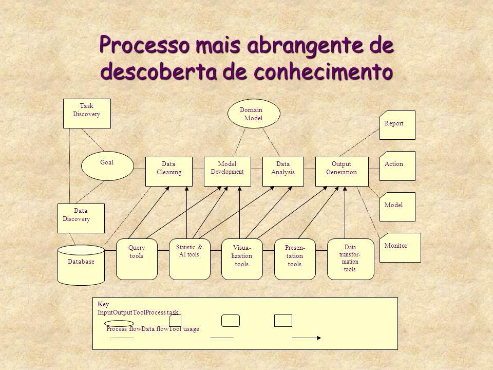 Processo mais abrangente de descoberta de conhecimento