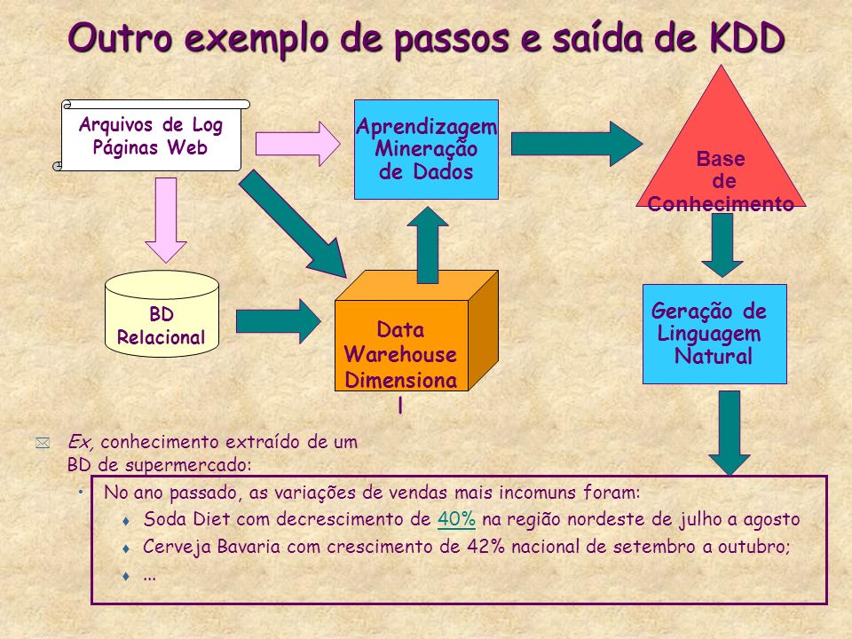 Outro exemplo de passos e saída de KDD
