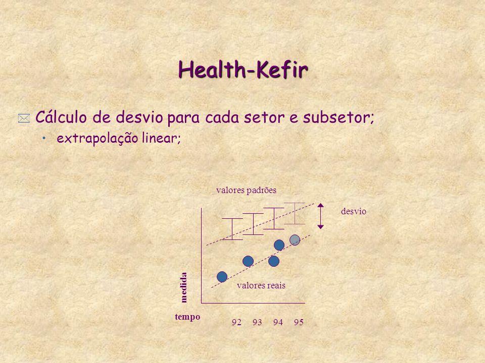 Health-Kefir Cálculo de desvio para cada setor e subsetor;